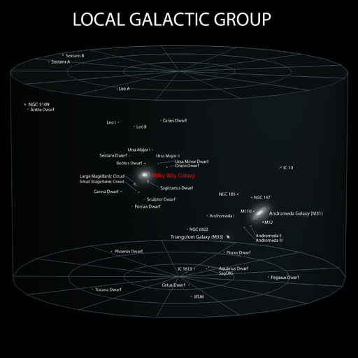 5 Local Galactic Group (ELitU)