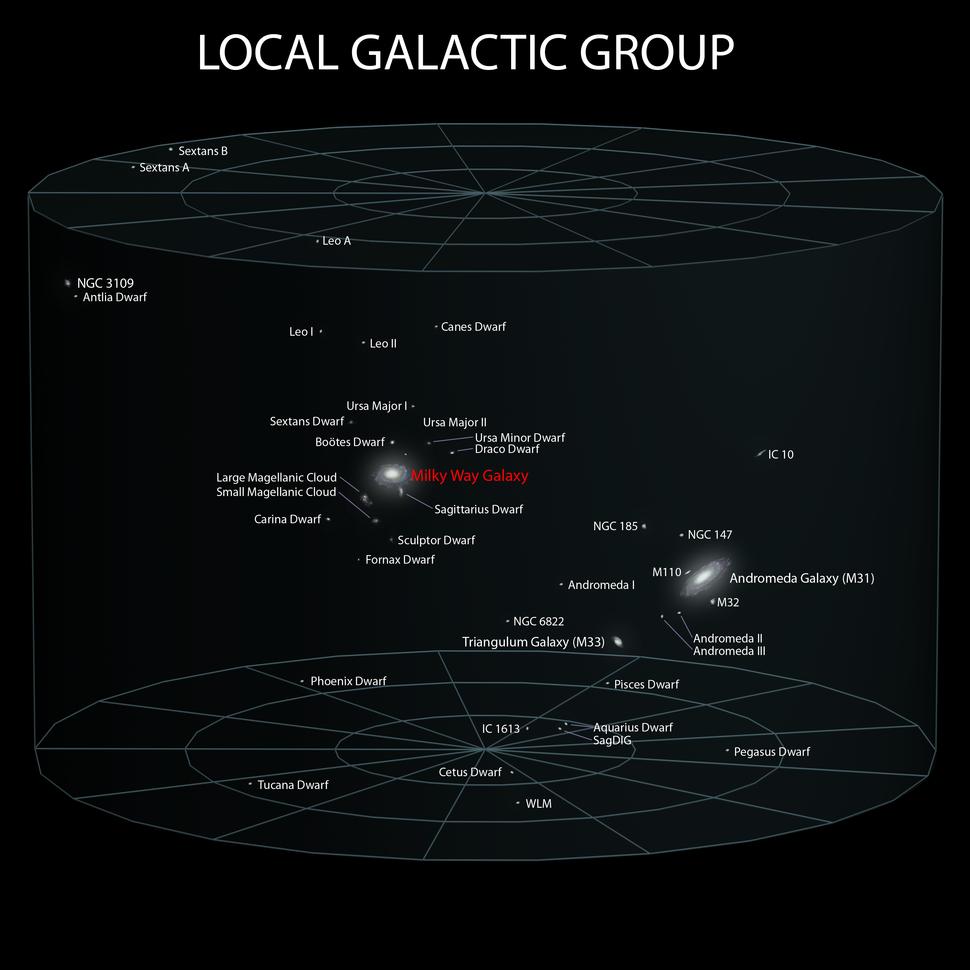 5 Local Galactic Group (ELitU)