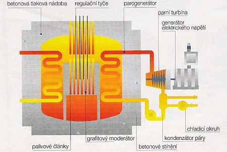 Advanced Gas Cooled reactor scheme