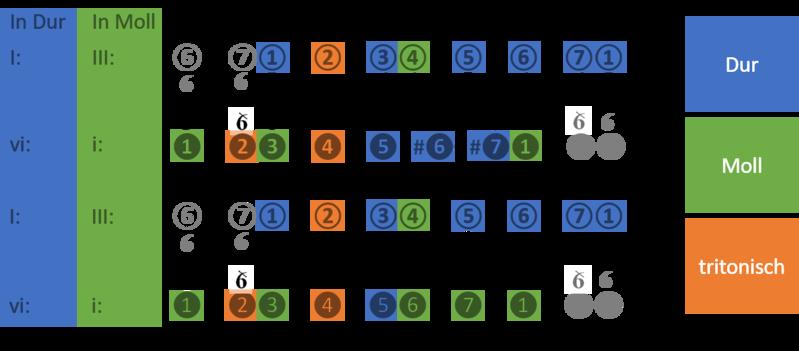 File:Alle Akkordtypen über den Bassstufen von Dur und Moll (aufwärts und abwärts).png