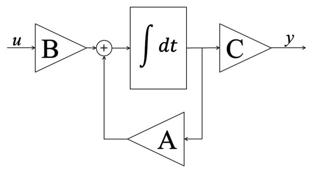 Fil:Blockschema Tillståndsform.png – Wikipedia