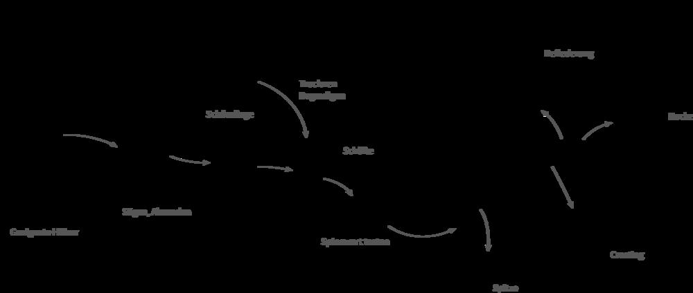 Bogenbau Pfeilbau Einleitung Wikibooks Sammlung Freier Lehr