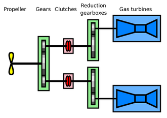 Combined gas and gas - Principle of a COGAG propulsion system