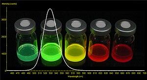 A photograph and representative spectrum of ph...