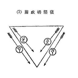 Chinese vowel diagram - Chinese vowel diagram for rising diphthongs