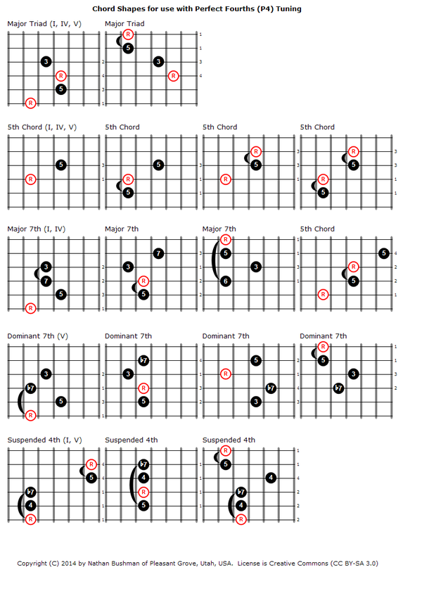 Chord Shapes for Perfect Fourths (P4) Tuning - 1.png