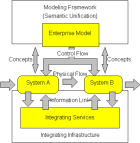 Enterprise Integration Wikipedia
