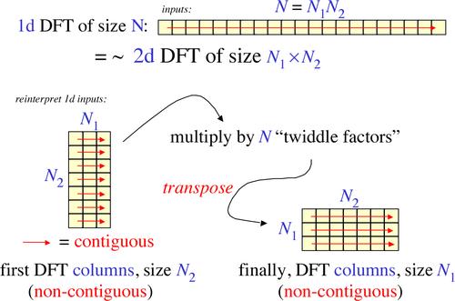 Cooley tukey algorithm example