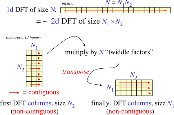 Cooley–Tukey FFT algorithm - Wikiwand
