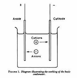 Voltameter - Wikipedia