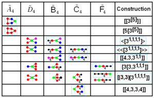 Uniform 5-polytope - Coxeter diagram correspondences between families and higher symmetry within diagrams. Nodes of the same color in each row represent identical mirrors. Black nodes are not active in the correspondence.