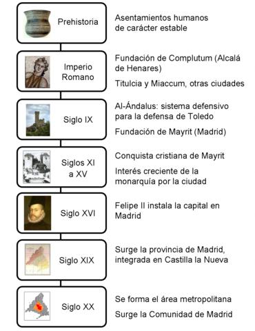 File cronologia historica de la comunidad de for Comunidad de madrid rea