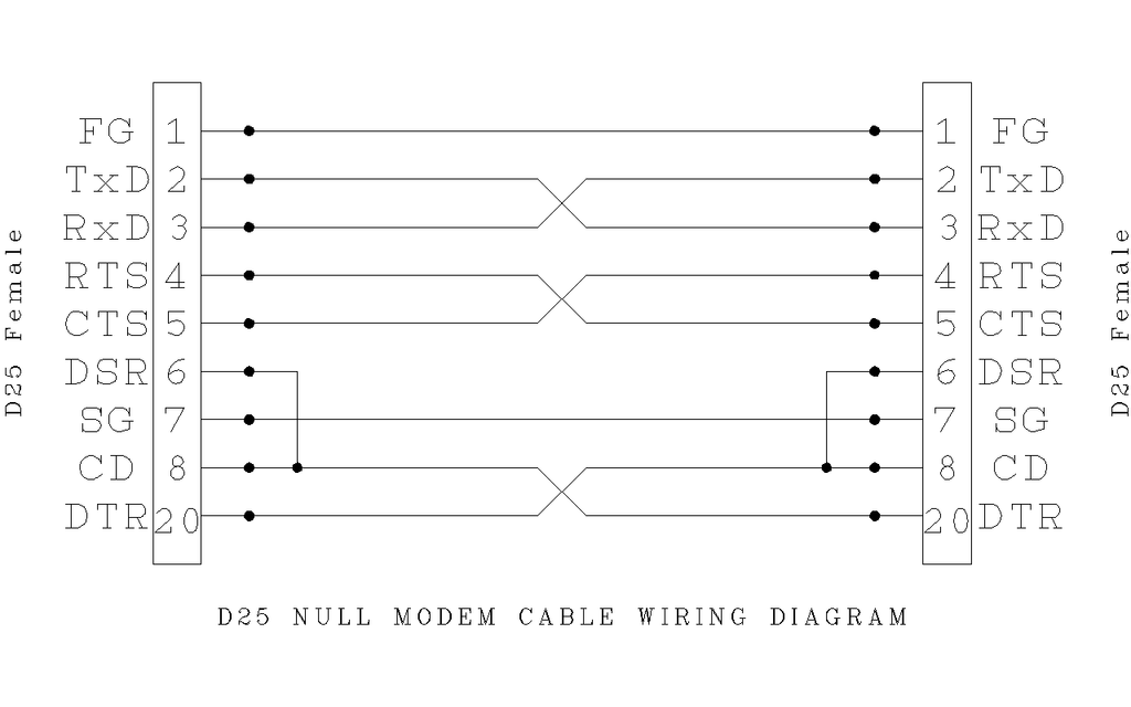 file d25 null modem wiring png wikimedia commons rh commons wikimedia org null modem cable wiring diagram 6 wires Null Modem Serial Cable