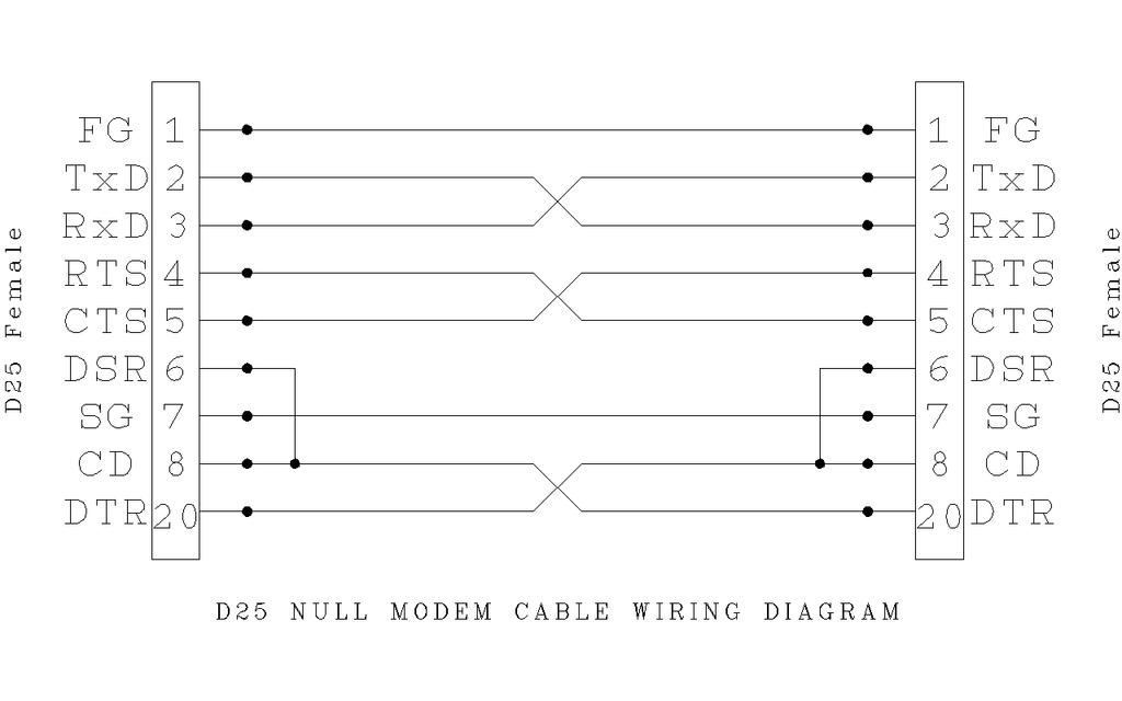 Groovy File D25 Null Modem Wiring Wikimedia Commons Wiring Digital Resources Dimetprontobusorg