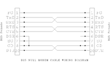 null modem wiring diagrams edit