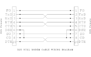 null modem - wow.com null modem wiring diagram