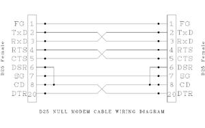 null modem - wow.com null modem wiring diagram