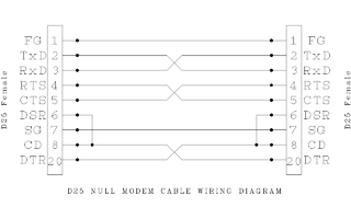 Phenomenal File D25 Null Modem Wiring Wikimedia Commons Wiring Digital Resources Dimetprontobusorg