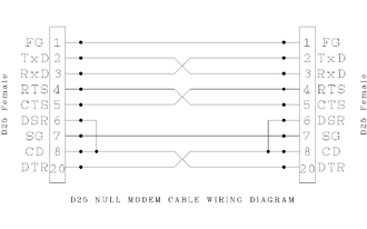 Null modem - DB-25 null modem wiring diagram