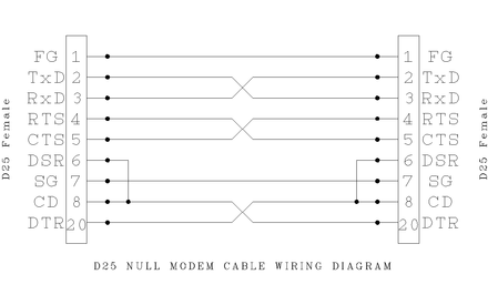null modem wikiwand rh wikiwand com 9 pin null modem cable wiring diagram Null Modem Pinout Wire Colors