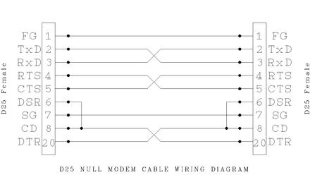 null modem wiring today diagram database Phone Wiring Diagram
