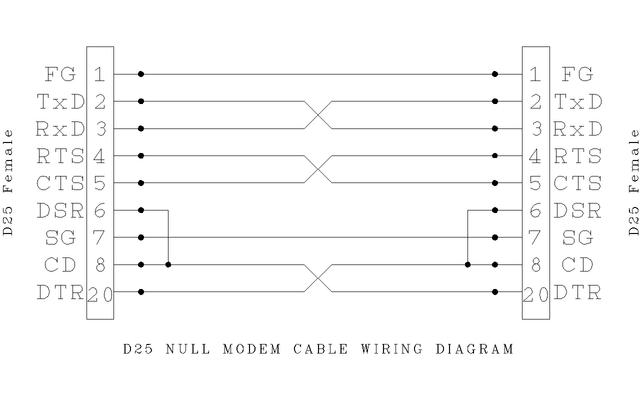 file d25 null modem wikimedia commons. Black Bedroom Furniture Sets. Home Design Ideas