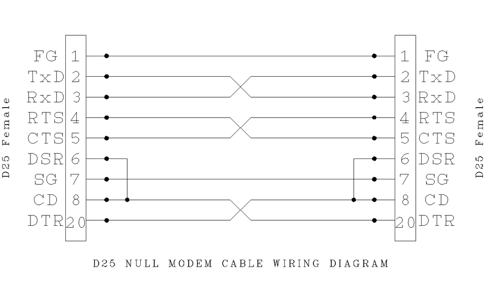 nice null modem pinout wire colors illustration electrical and rh thetada com Home Cable Wiring Diagram Modem Circuit Diagram