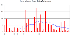 Darren Lehmann - Darren Lehmann's Test career performance graph