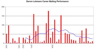Darren Lehmann - Darren Lehmann's Test career performance graph