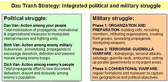 "People's war - The classic ""3-phase"" Maoist model as adapted by North Vietnam's Ho Chi Minh and Võ Nguyên Giáp."