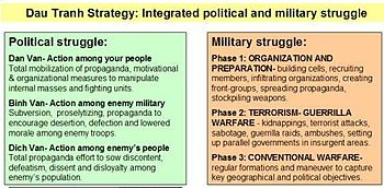 strategy and tactics of guerrilla warfare  wikipedia strategic models of guerrilla warfareedit