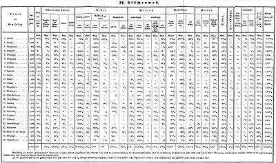 De Oberamt Gmünd Tabelle II.jpg