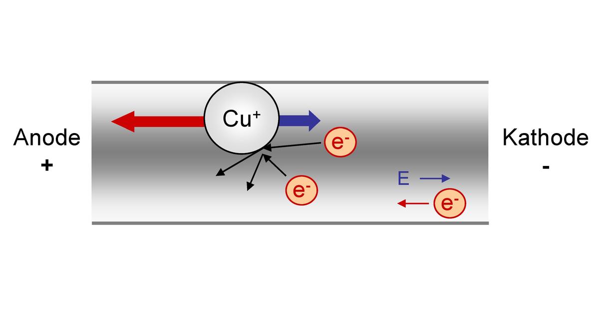 Elektromigration – Wikipedia
