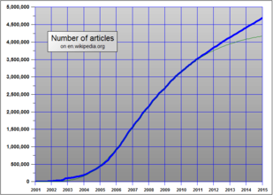 Graph of number of articles in the English Wikipedia showing steady growth