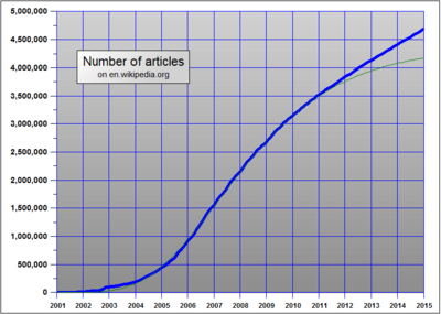 how quite a few wiki articles are generally there