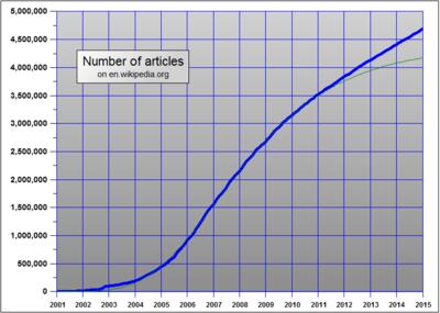Croissance nombre articles Wikipedia