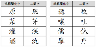 Second round of simplified Chinese characters - Traditional characters (left) and their proposed simplifications (right)