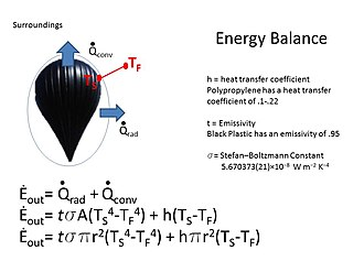 Solar balloon - Image: Estimated Rate of Energy Loss of a Solar Balloon