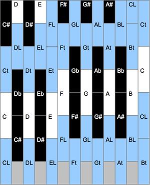 Adriaan Fokker - Image: Fokker organ keyboard design