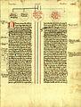 Genealogies dels comtes de Barcelona-sXV-11.jpg