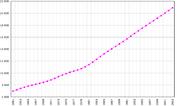 Evolución de la población entre 1961 y 2003.