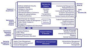 An US FEA Business reference model. FEA (2005)...