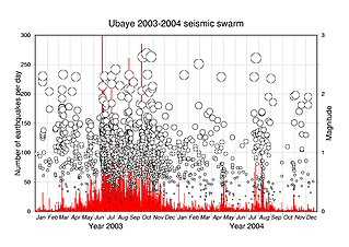 Earthquake swarm events where a local area experiences sequences of many earthquakes striking in a relatively short period;differentiated from earthquakes succeeded by a series of aftershocks by the observation - no single earthquake in the sequence is the main shock