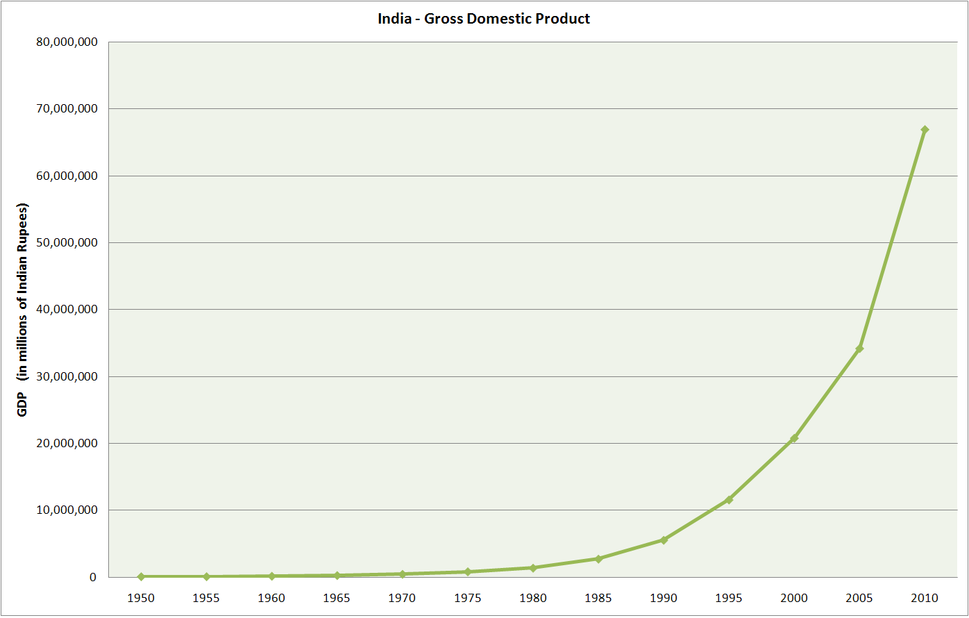 India GDP without labels