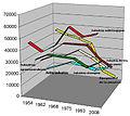 Industrie evol 1954 2008.jpg