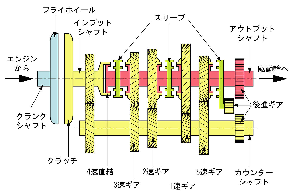 Internal structure of manual transmission.jpg