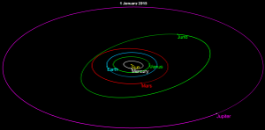 3 Juno - The orbit of Juno is significantly elliptical with a small inclination, moving between Mars and Jupiter.