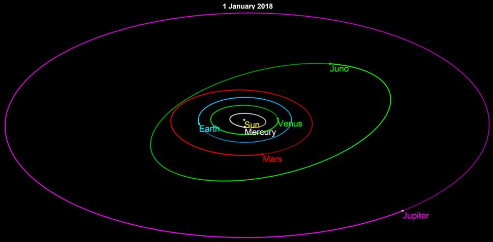 Juno orbit 2018