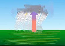 Diagramma che mostra che quando l'aria umida si riscalda più dell'ambiente circostante, si sposta verso l'alto, provocando brevi piogge.