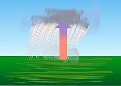 Diagram memperlihatkan udara lembap menjadi lebih panas daripada sekitarnya, udara bergerak ke atas dan menyebabkan hujan deras singkat.